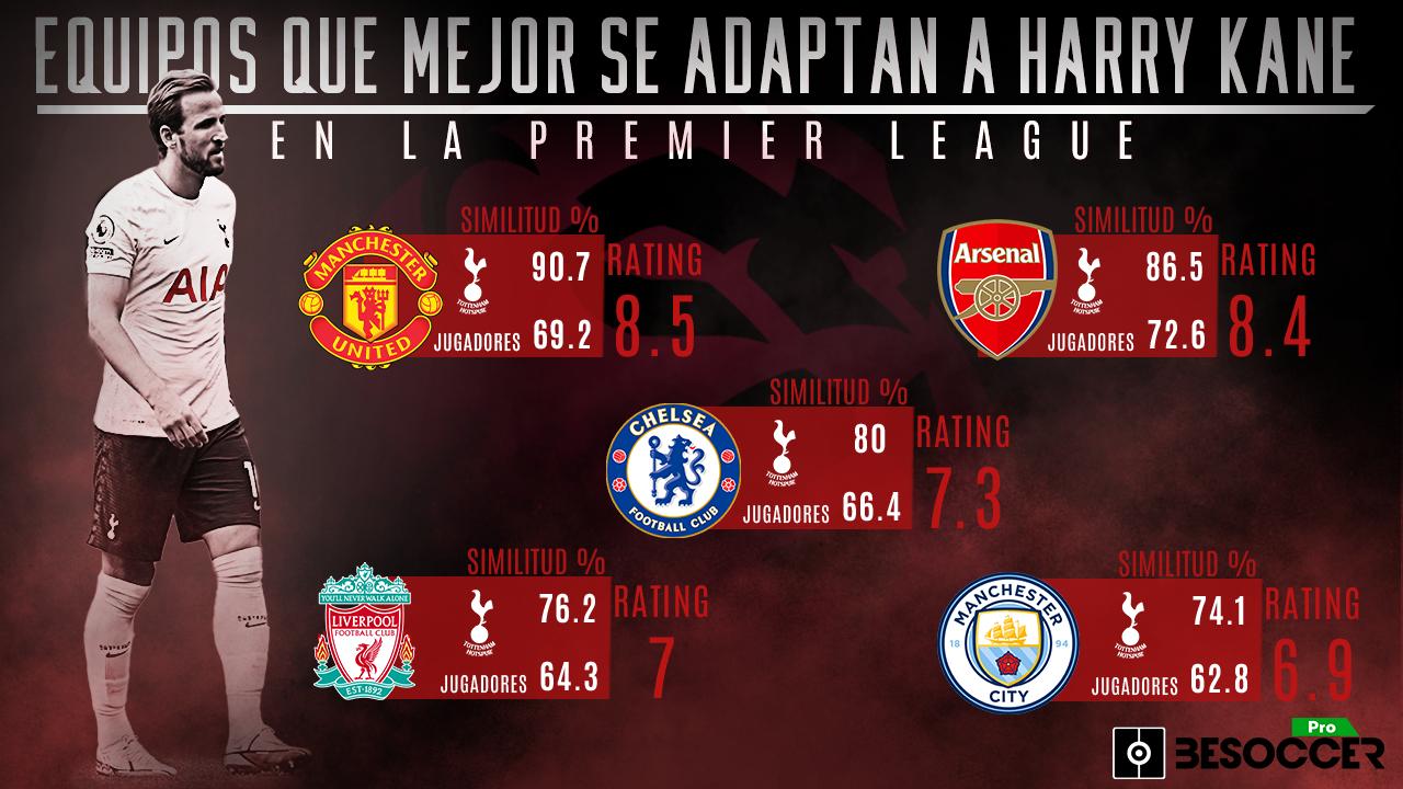 Equipos que mejor se adaptan a Harry Kane en la Premier League